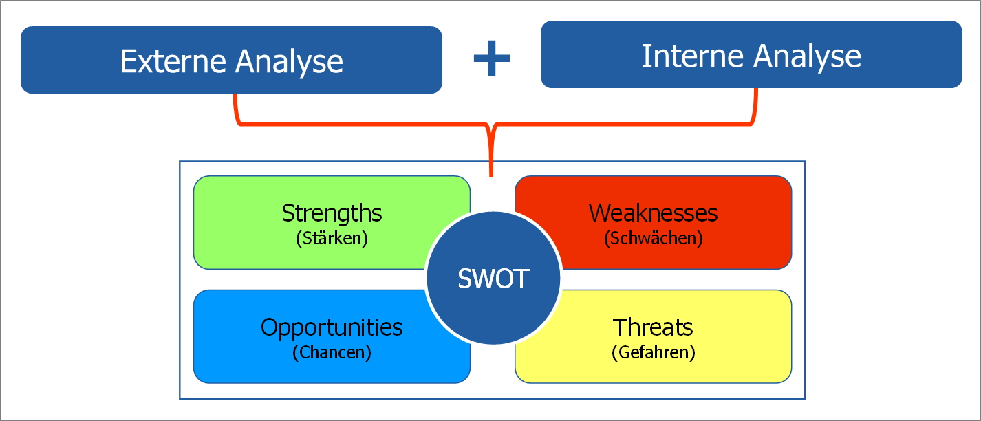 matrix-swot-analyse