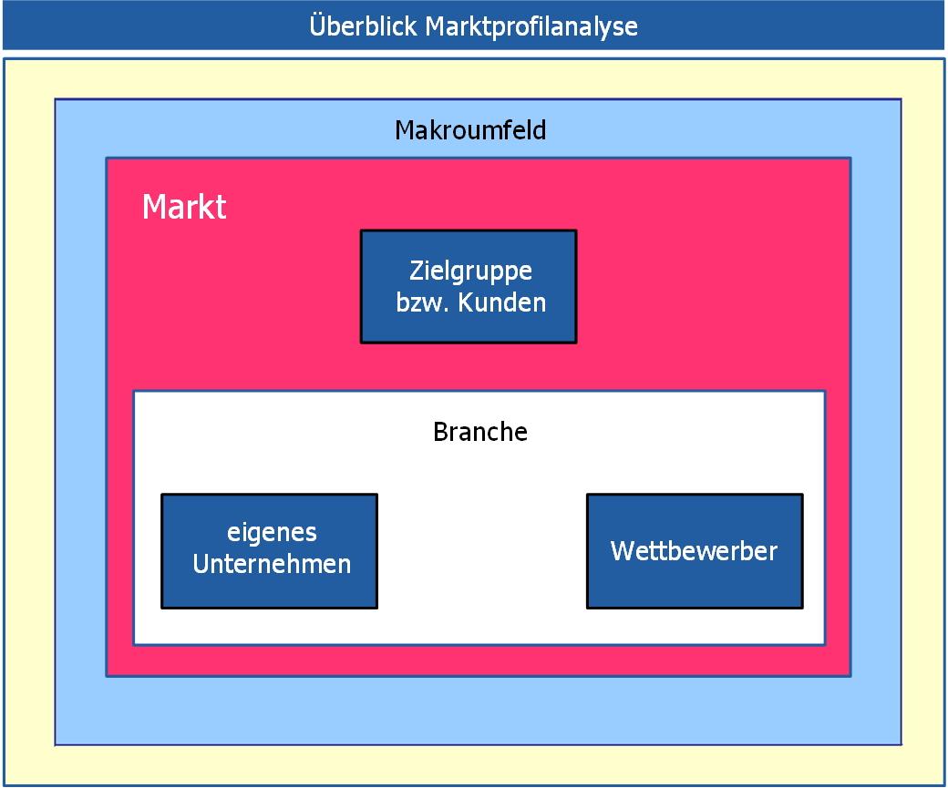 analyse-marktprofil