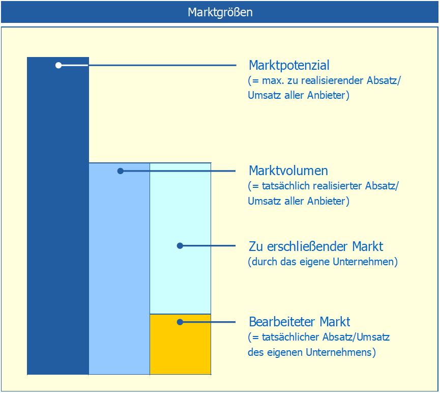 marktgrößen-grafik